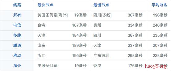 screenshot-ping.chinaz.com 2016-05-19 08-02-35.png