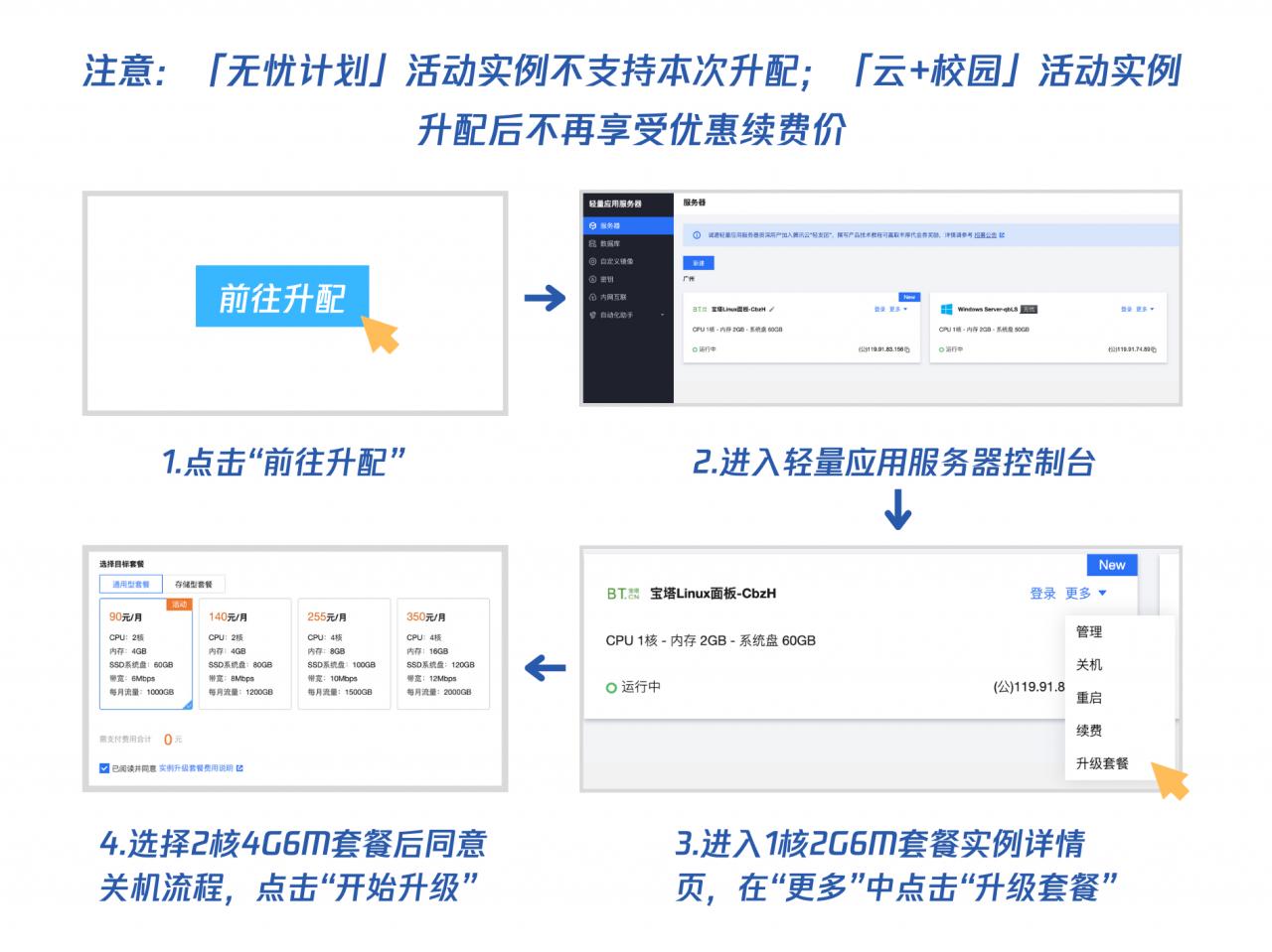 腾讯云:免费升级配置活动,1核2G6M免费升配2核4G6M,需要邀请5人助力